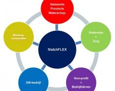 MatchFLEX biedt continuïteit in personele flexibiliteit